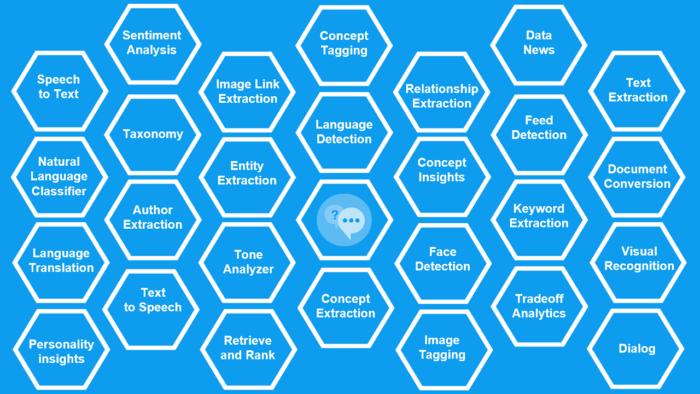28 IBM Watson Developer Services