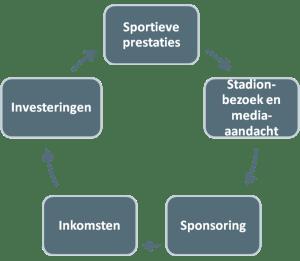 De cirkel van sporteconomie