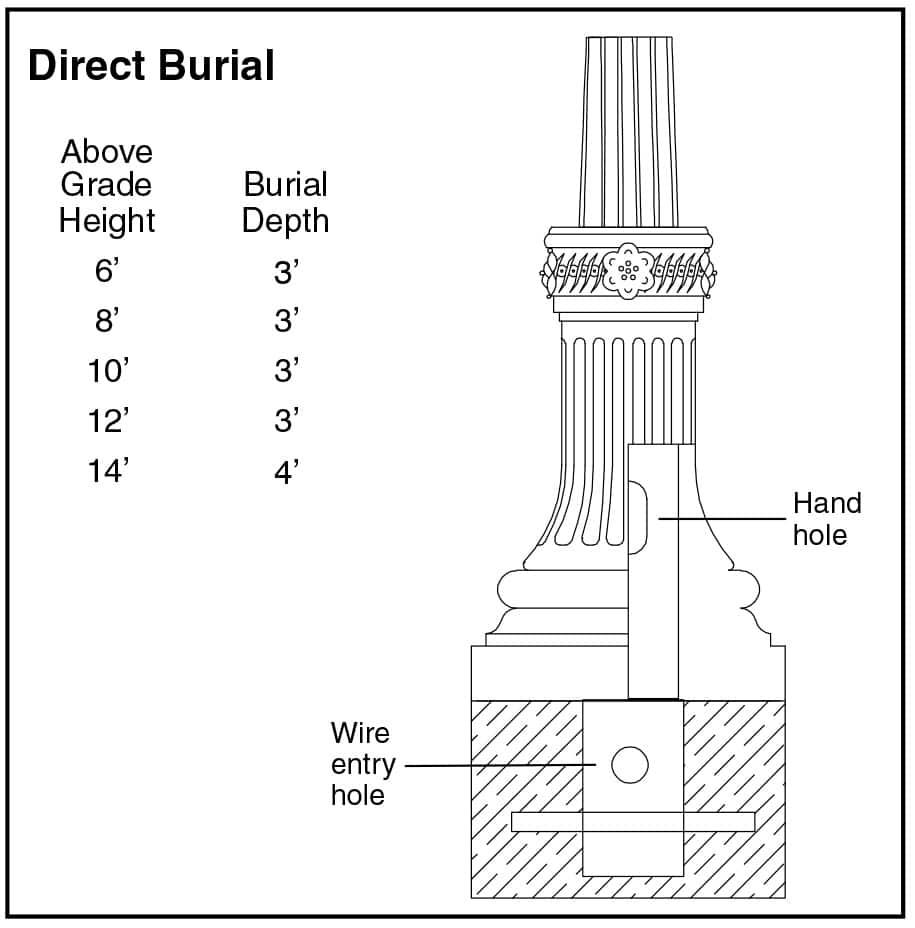 Decorative Composite Lamp Posts and Light Poles