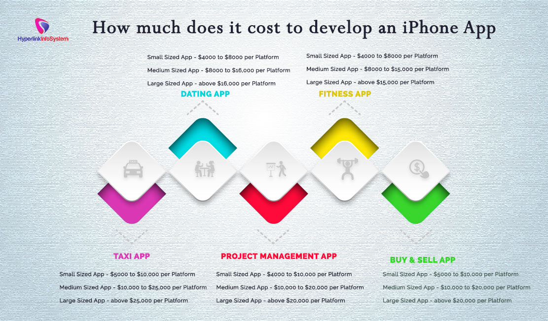 How much does it cost to develop an iPhone App