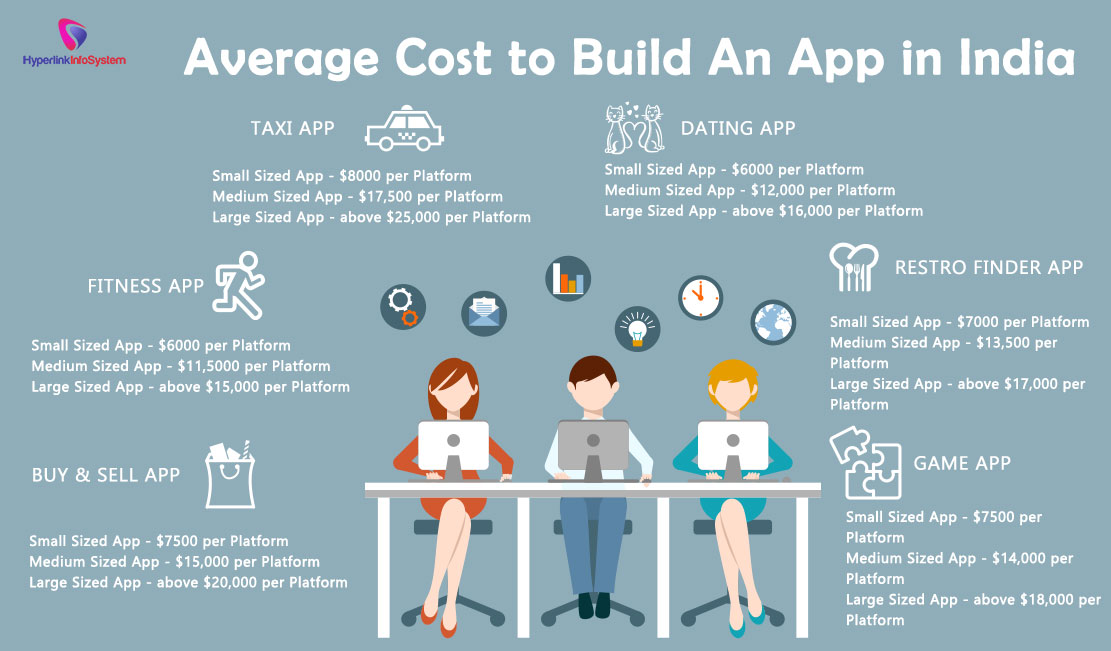 Average cost to build an app in India