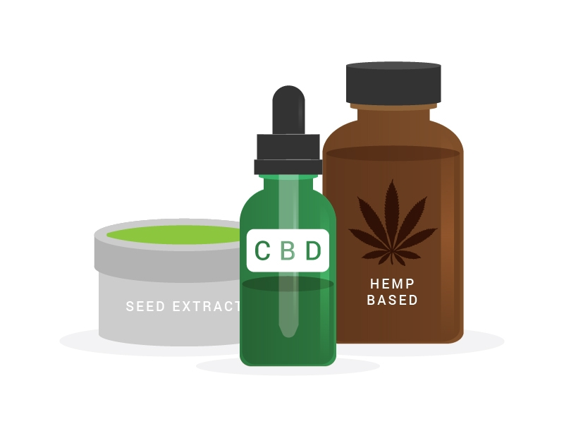 Pay for CBD using Hypur