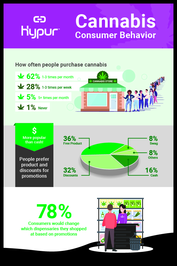 Cannabis Consumer Behavior infographic