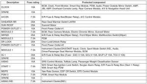 Fuserelay panel description  Fuses  Maintenance  Sonata 2011 Owners Manual  Hyundai Sonata