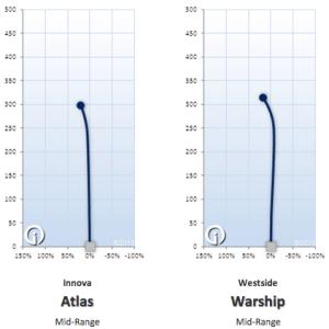 Atlas vs Warship
