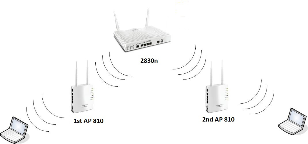 How to connect Vigor Wireless Router to two Vigor APs by