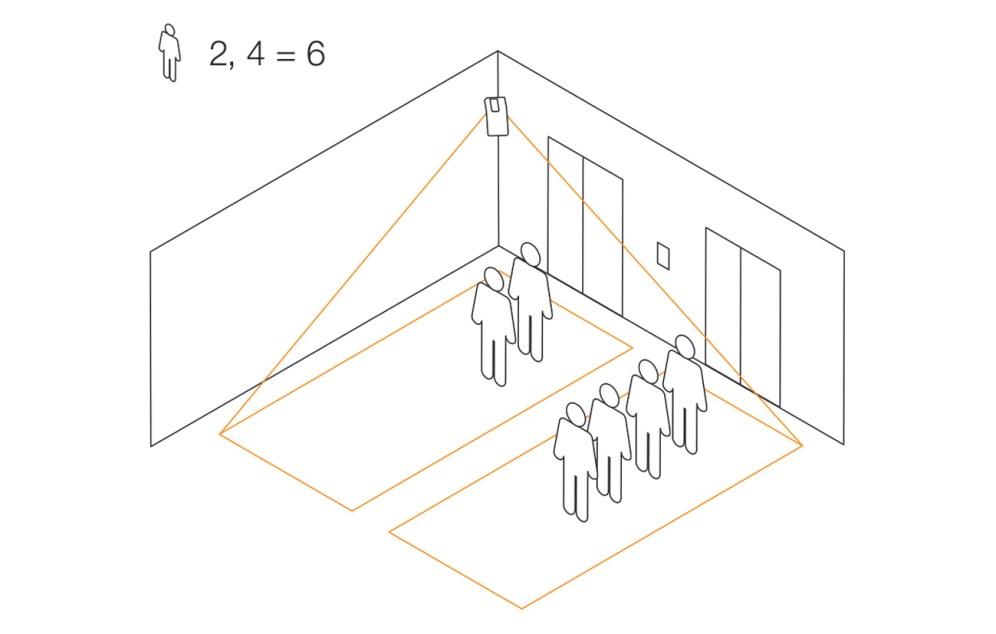 Effizientes Aufzugsmanagement: Der HPD2 liefert Live-Informationen zur Auslastung bestimmter Raumbereiche. So ermittelt er exakt, wie viele Personen auf einen Aufzug warten und wie viele Personen sich im Aufzug befinden. Bild: Steinel Professional