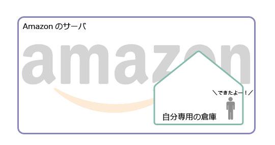 AmazonCloud01.jpg