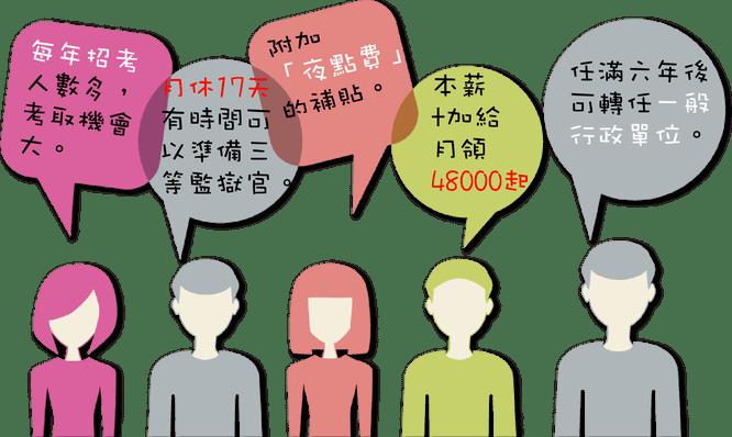 監所管理員 - 屏東學廬(儒)