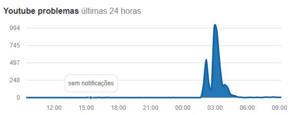 YouTube em baixo 002