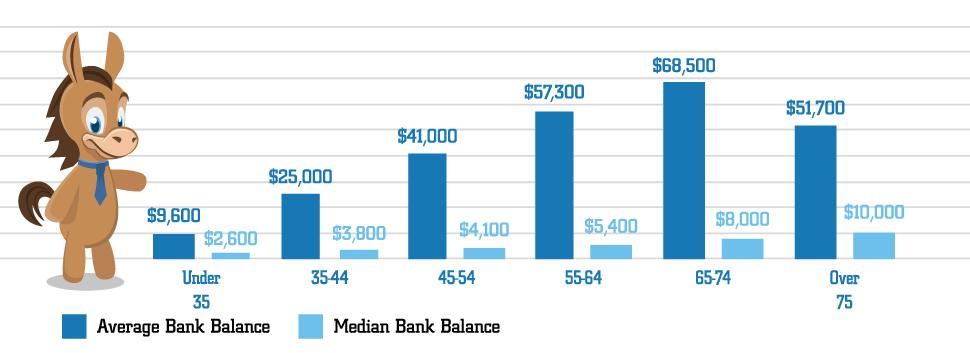 Average Bank Account Balance May Scare You