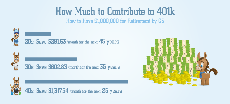 How Much to Contribute to 401k