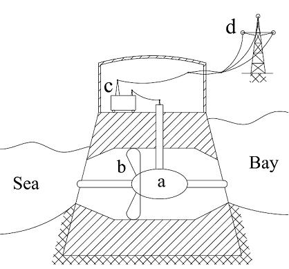 Power Plant Generator High Frequency Generator Wiring