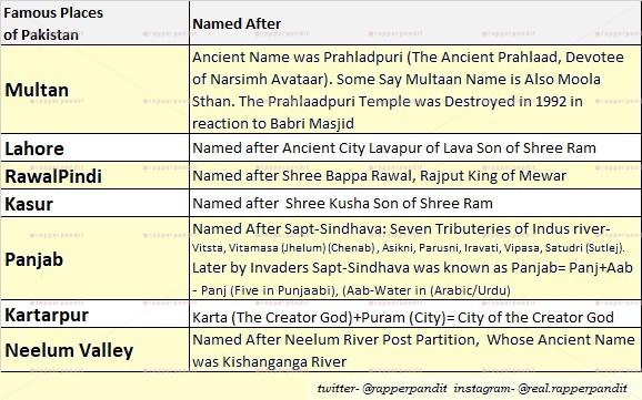 Origin of Names of various Cities of Pakistan, Lava, Kusha