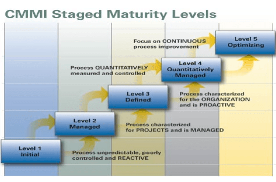 Image result for lean process Maturity Model