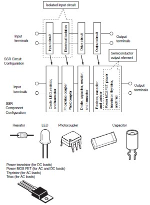 Overview of Solidstate Relays | OMRON Industrial Automation