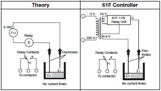 Abb Contactor Wiring Diagram Principles Of Level Switches Omron Industrial Automation