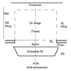Proscenium Stage Diagram Box Radio Wiring For 2002 Chevy Silverado Theatre Types Scene House Fly Loft Lock Rail Loading Grid Boom Beams Cove Booth