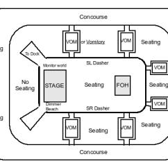 Proscenium Stage Diagram Box Hss Strat Wiring 1 Volume 2 Tone Theatre Types Arena