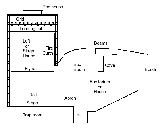stage directions diagram tekonsha wiring theatre types