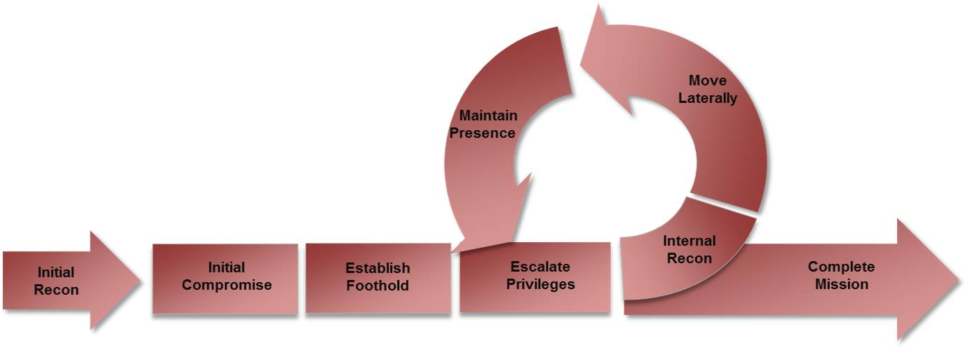 Cyber Attack Lifecycle  Law Enforcement Cyber Center