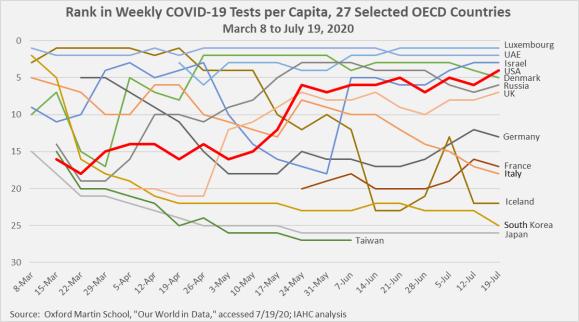 Rank in Weekly COVID-19 Tests per Capita, 27