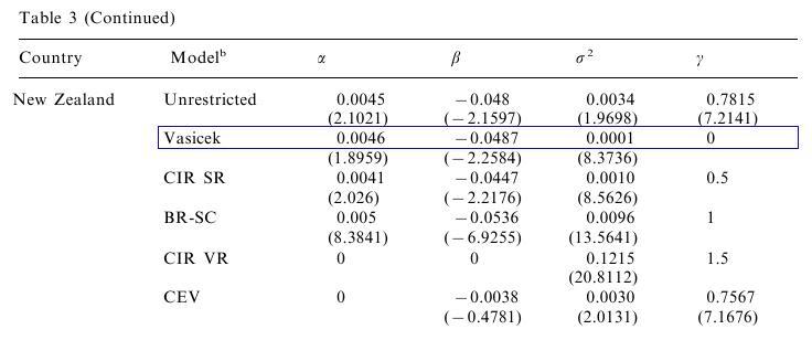 Exercise: Interest rates modelling I.
