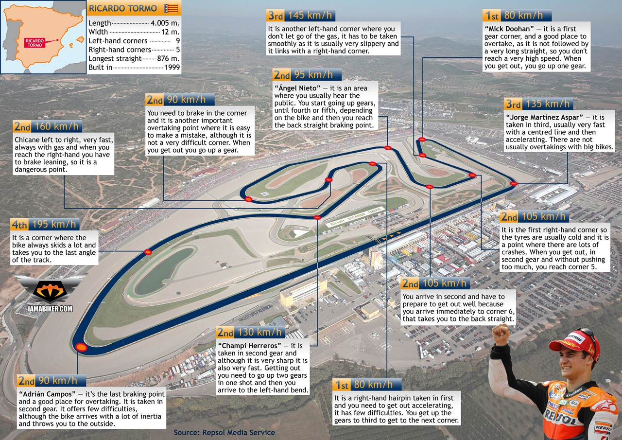 Valencia track with Dani Pedrosa - Click to enlarge