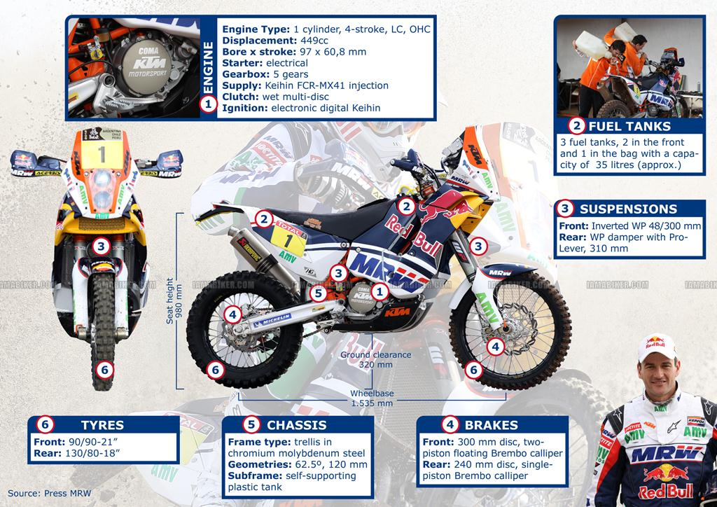 KTM Rally 450 specifications