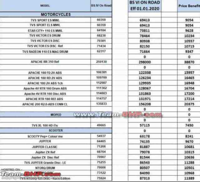 BS 6 TVS Apache RR 310 price-leaked doc