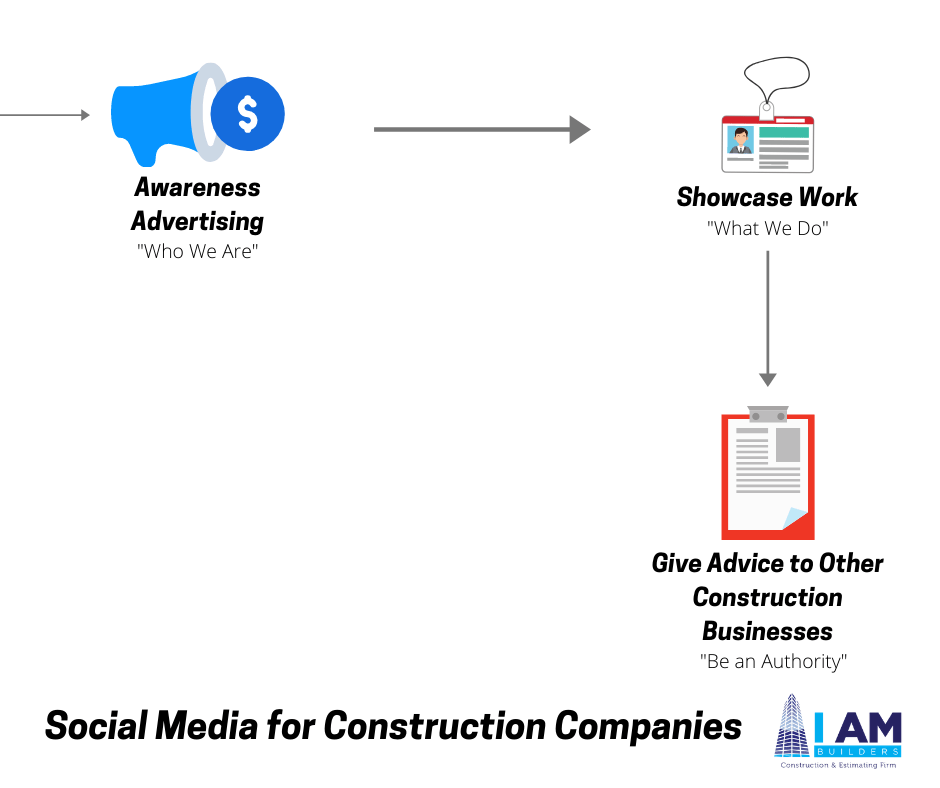 How to Make Money on Social Media as a Construction