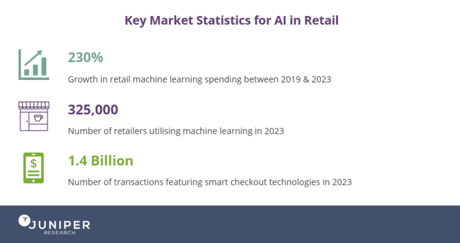 Statistics for AI in Retail