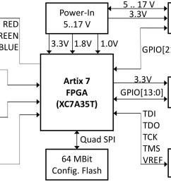 tiny 5 x 5 cm fpga module with xilinx artix 7tiny artix 7 fpga module [ 1472 x 906 Pixel ]