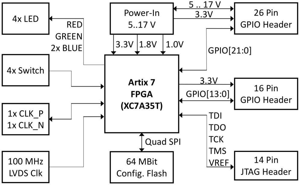medium resolution of tiny 5 x 5 cm fpga module with xilinx artix 7tiny artix 7 fpga module