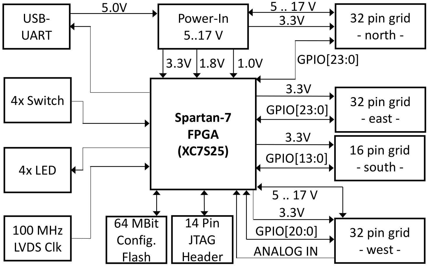 hight resolution of spartan 7 fpga module block diagram