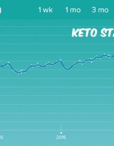 Keto weight loss chart   also index of wp content uploads rh iamketoincanada
