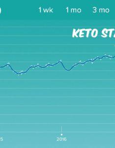 Keto weight loss chartg also index of wp content uploads rh iamketoincanada