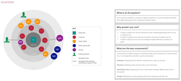 ux ecosystem template