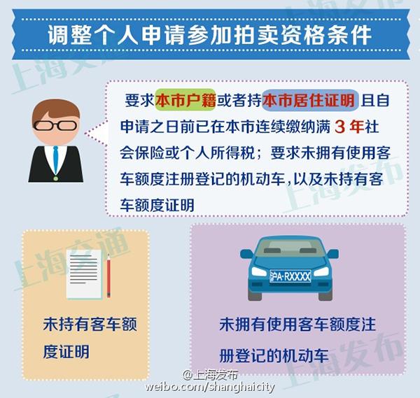 上海拍牌新政策
