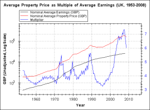 Comparing Income to Housing Prices