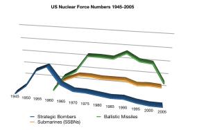 us-forces