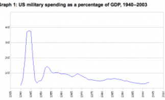 us-military-gdp