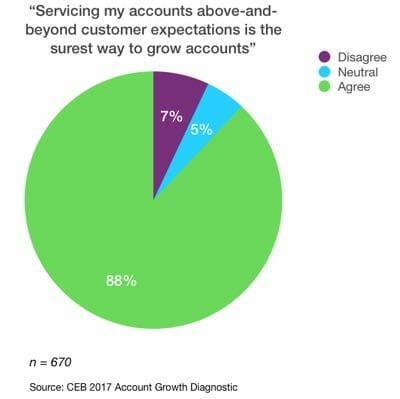 Servicing Accounts