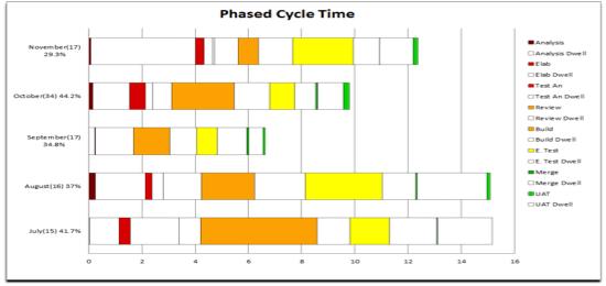 Dwell-time-chart
