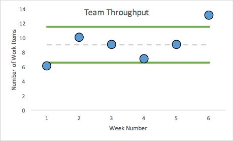 Kanban for HR Metrics - Throughtput Chart