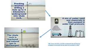 Fracking procedure (click to enlarge or to source, then back-arrow to return to blog).