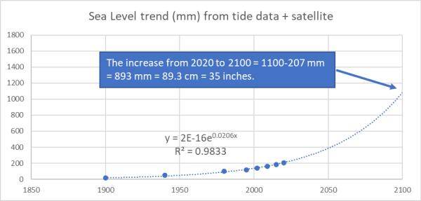 Sea level trend graphic