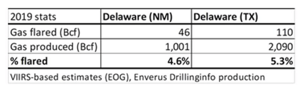 Flaring volumes versus gas production volumes in Delaware basin.