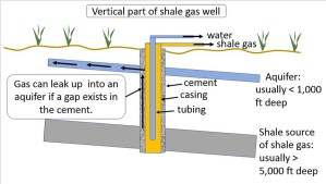 Figure 2. A poor cementing job may allow shale-gas to leak up outside the casing into a freshwater aquifer and possibly into a homeowner's water well.
