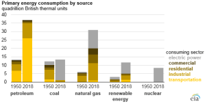 Figure 1. US energy consumption by source and sector. Source: IEA.